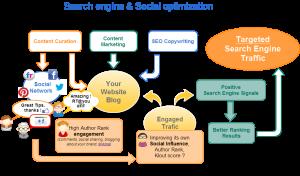 Le SEO peut-il vraiment bouder les réseaux sociaux ?